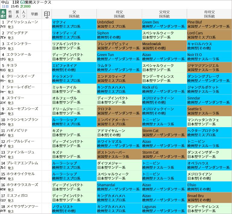 紫苑S出走馬/国系統