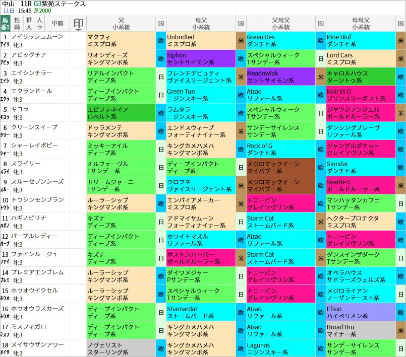 紫苑S出走馬/血統・系統