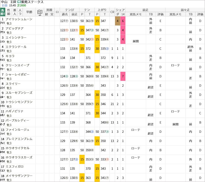 紫苑S出走馬/評価・順位