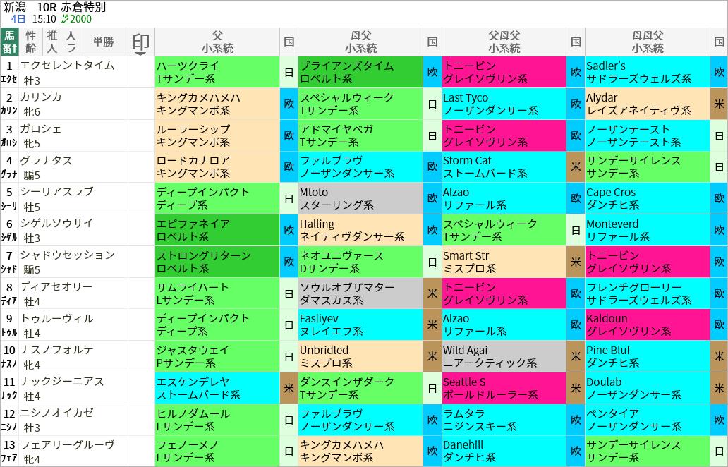 赤倉特別出走馬/血統・系統
