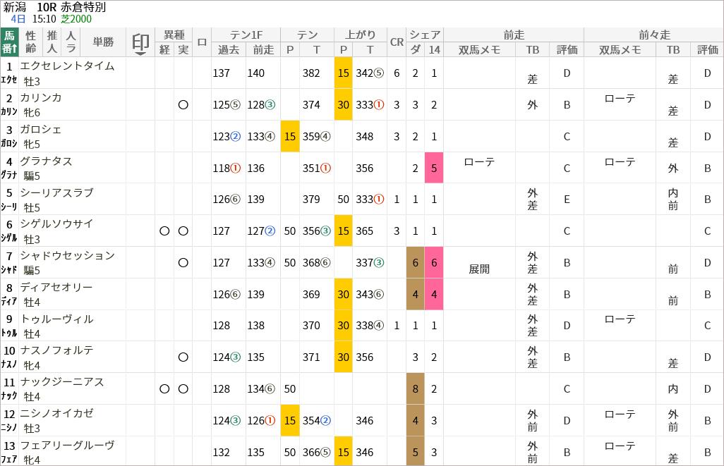 赤倉特別出走馬/評価・順位