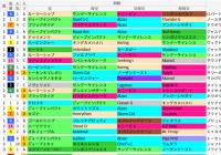 中京芝2000m(ローズS)の好走馬データ一覧/スマート出馬表