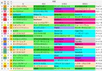 中山芝1600m(京成杯AH)の好走馬データ一覧/スマート出馬表