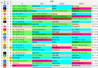 札幌芝1800m(札幌2歳S)の好走馬データ一覧/スマート出馬表