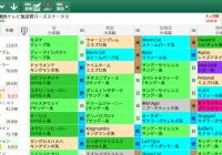 【無料公開】ローズS / 亀谷サロン限定公開中のスマート出馬表・次期バージョン