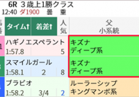 中京ダ1900mとキズナ産駒/今週末(9/25~9/26)の見どころ