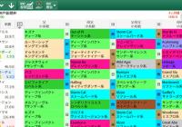 【無料公開】神戸新聞杯 / 亀谷サロン限定公開中のスマート出馬表・次期バージョン