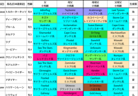2021年凱旋門賞/出走馬の血統詳細&過去5年の好走馬血統傾向