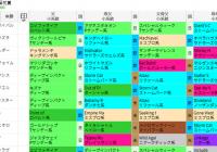阪神芝3000m(菊花賞)の好走馬データ一覧/スマート出馬表
