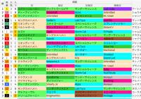 阪神芝2000m(秋華賞)の好走馬データ一覧/スマート出馬表
